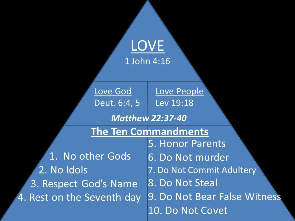Week 1: We are blessed when we keep the commandments.