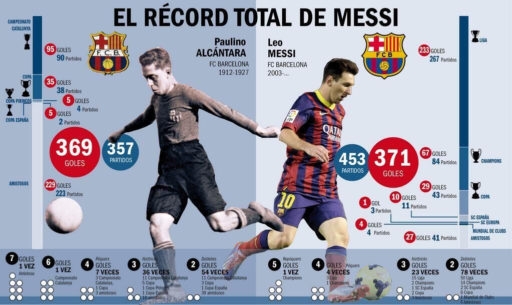 Infografia del récord de Messi