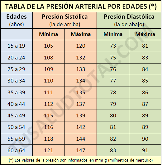 tabla de presión arterial saludable