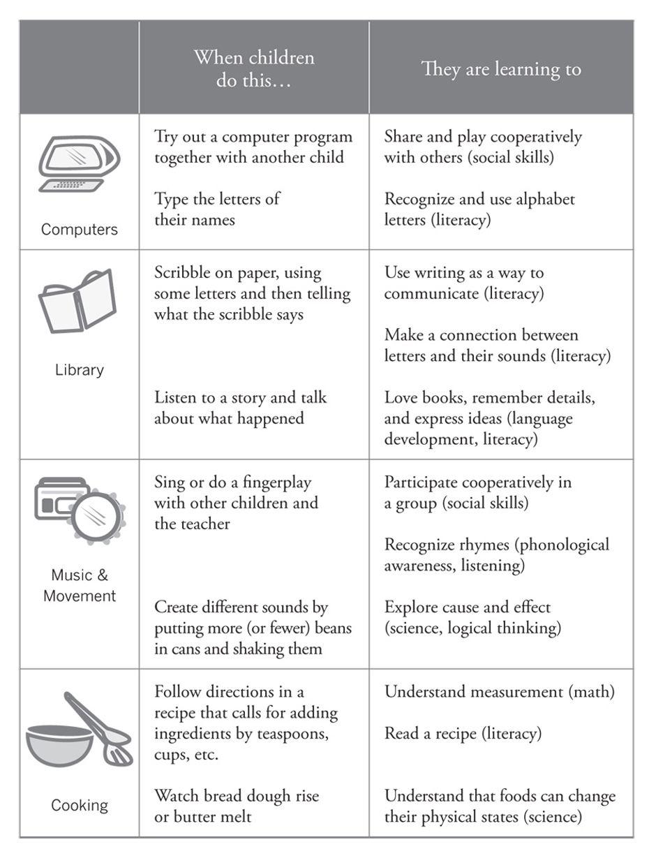Preschool Curriculum Resources Proposal Templates Creative Curriculum Teaching Strategies