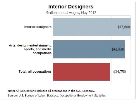 average salary for an interior designer house designer today