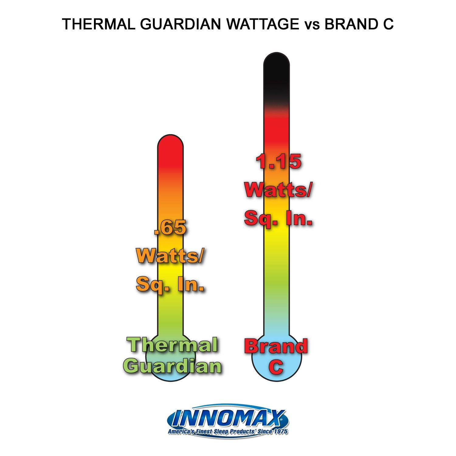 Innomax Thermal Guardian Quantum Solid State Waterbed Heater Full