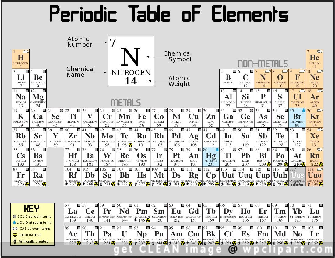 Periodic table of elements chart periodic table of the elements periodic table of elements chart periodic table of the elements public domain clip art image urtaz Image collections