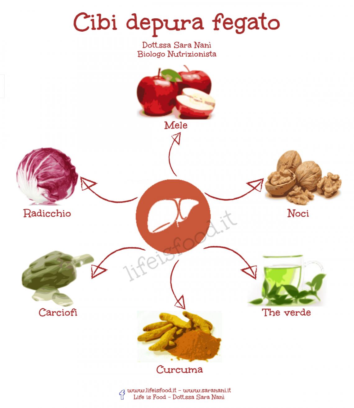 cosa mangiare con la dieta detox 10 cibi per pulire il fegato