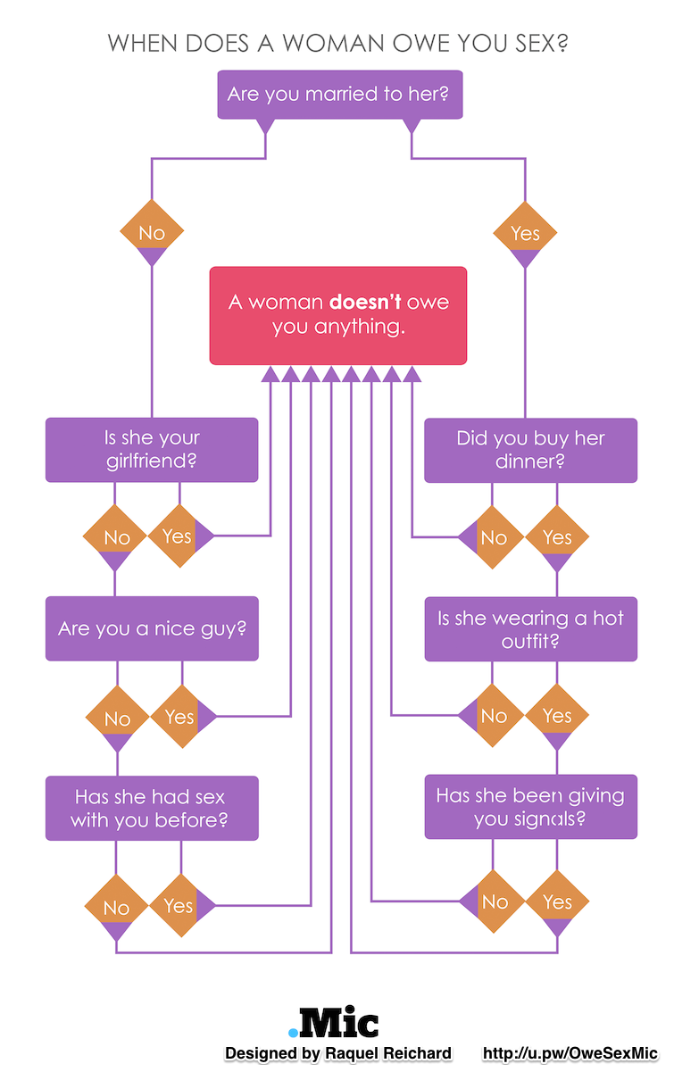 The perfect flow chart to help you determine if someone owes you the perfect flow chart to help you determine if someone owes you some sexual relations nvjuhfo Choice Image