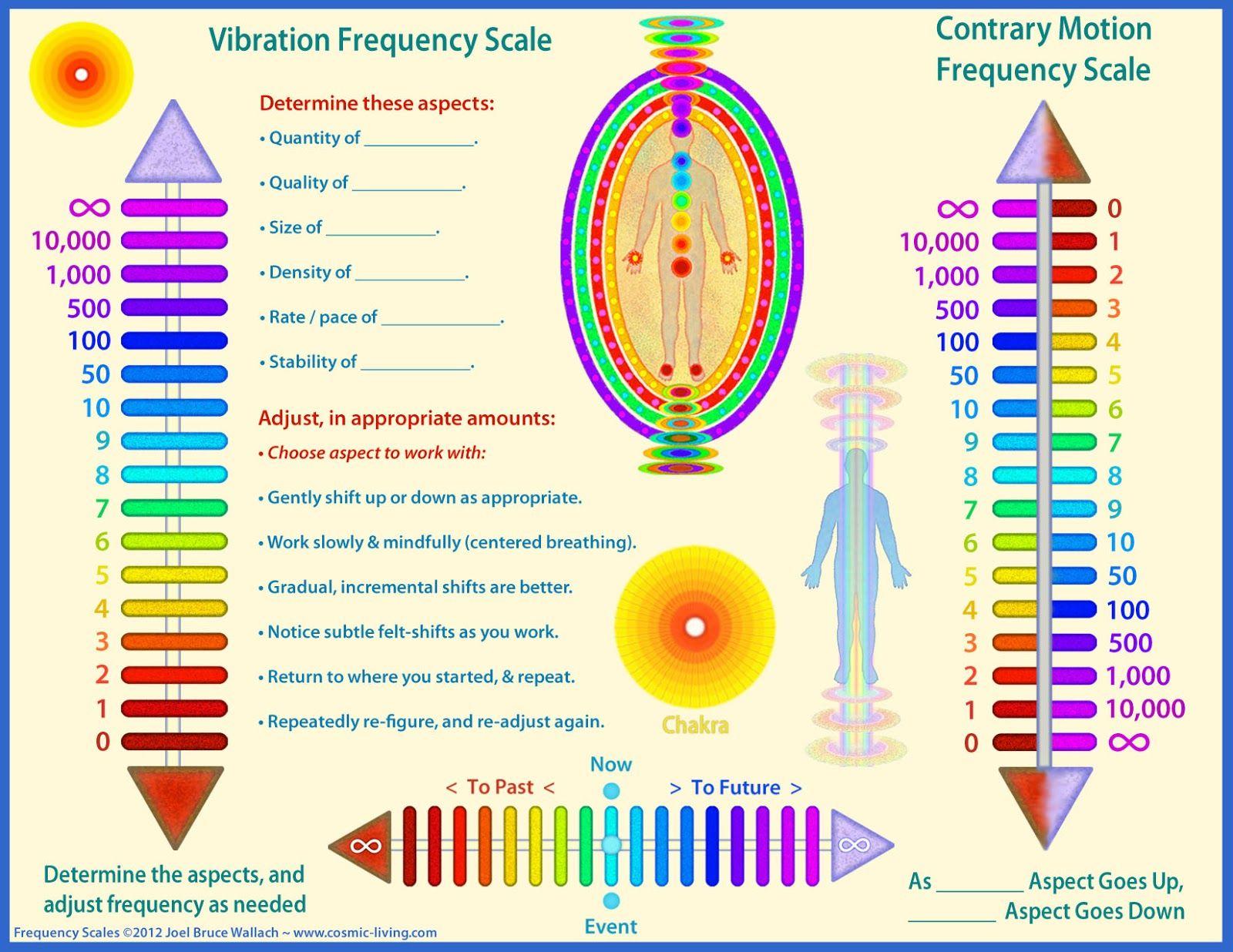 Sexual Dysfunction Rife Frequency | Isochronic Binaural