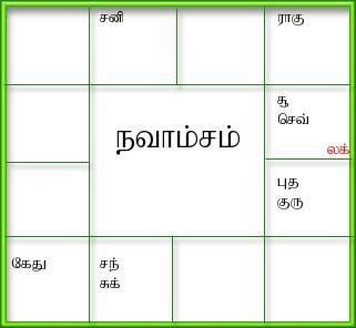 south indian tamil astrology software