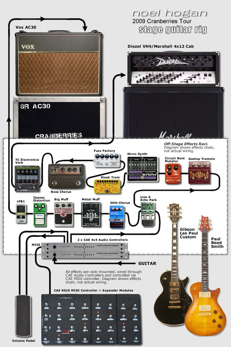 Noel Hogan's guitar rig...slowly working my way to this ... on