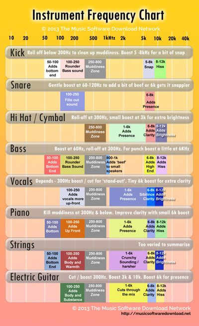 Quick Instrument Frequency Chart - good place to start