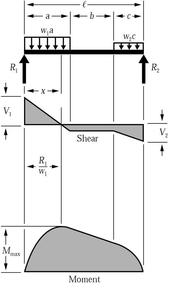 shear force bending moment diagram for uniformly distributed load rh pinterest com shear and bending moment diagram triangular distributed load moment diagram distributed load and point load