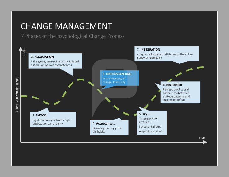 The psychological change process in seven phases change change management powerpoint template the extensive change management powerpoint set to successfully plan and implement change processes within your toneelgroepblik Image collections