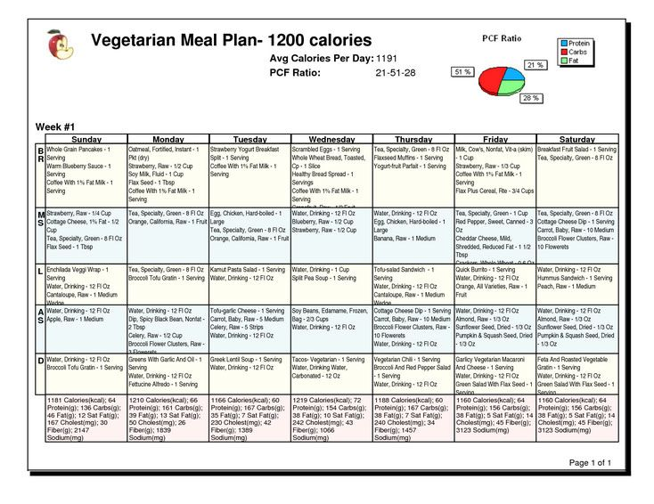 1200 calorie diabetic diet plan for weight loss | salegoods ...