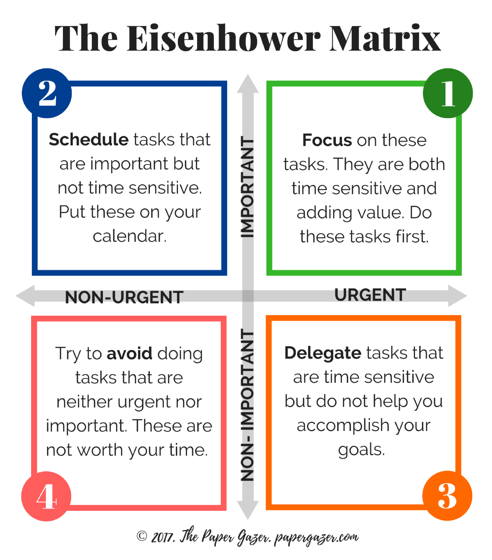 Eisenhower Matrix Guide And Printable