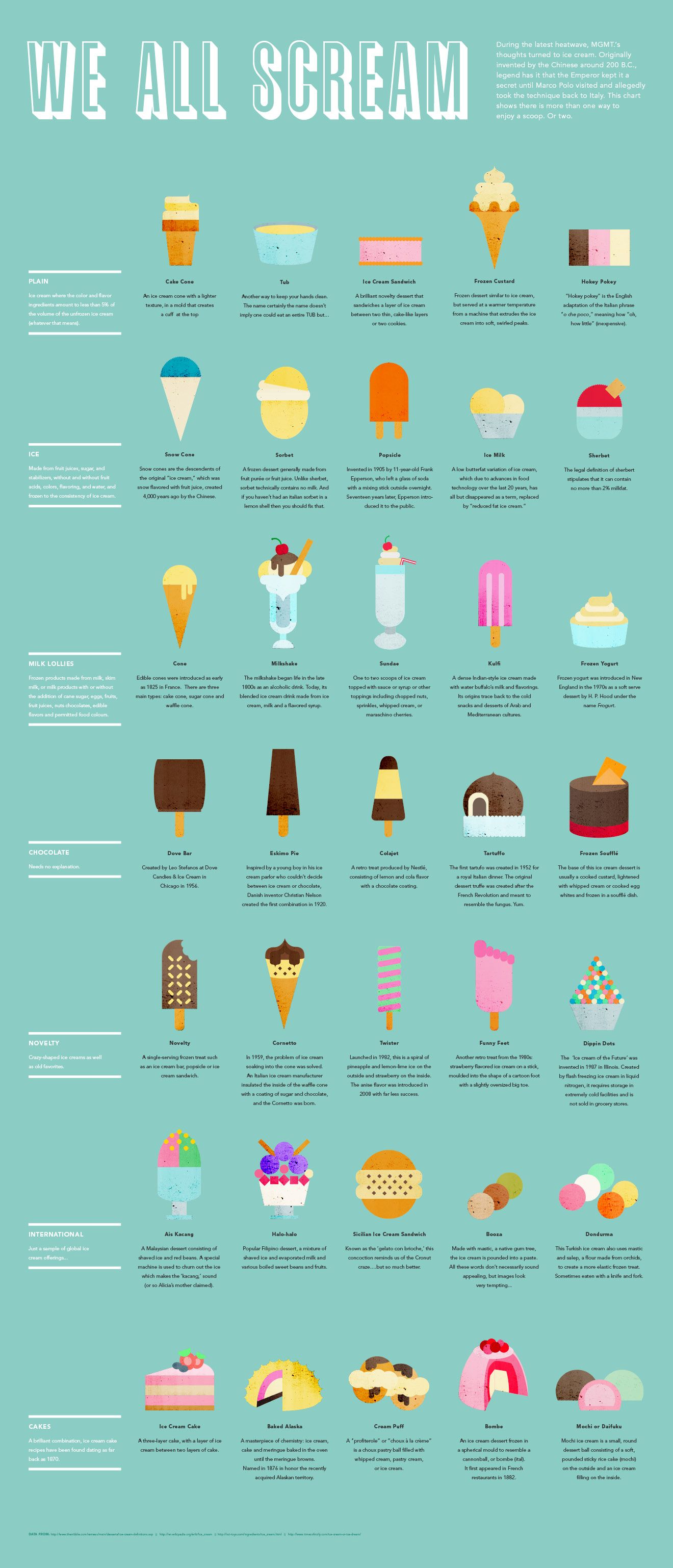 Our way of dealing with the most recent heatwave... | infographic by ...