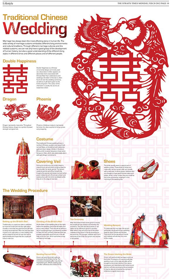 Traditional Chinese Wedding Infographic on Behance