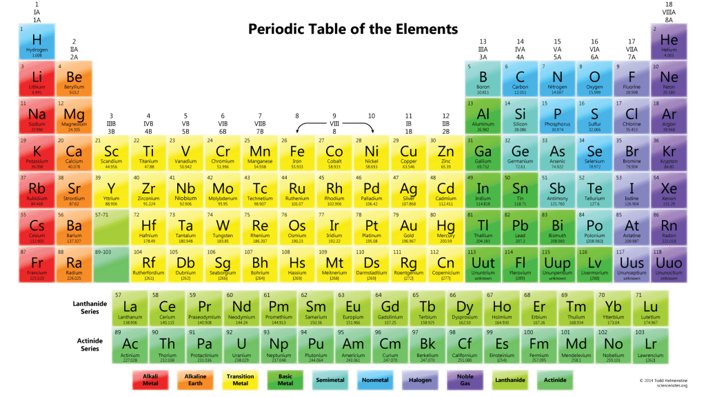 2015 colorful periodic table marie curie pinterest periodic this colorful periodic table wallpaper contains each elements atomic number element symbol element name and atomic mass urtaz Choice Image