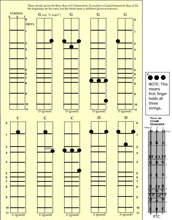 Chorddiatoprint1g 573733 Dulcimers Pinterest Mountain