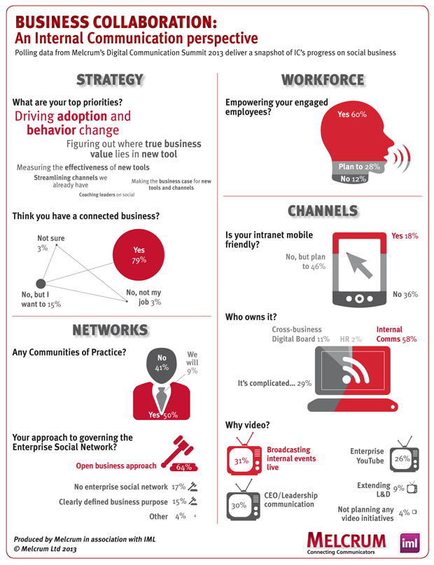 Technology Management Image: How Is Internal Communication Progressing In The Digital