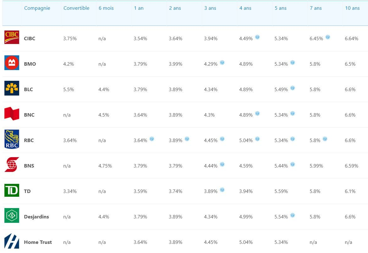 Compare Mortgage Rates In Canada 2019 Current Interest Rates