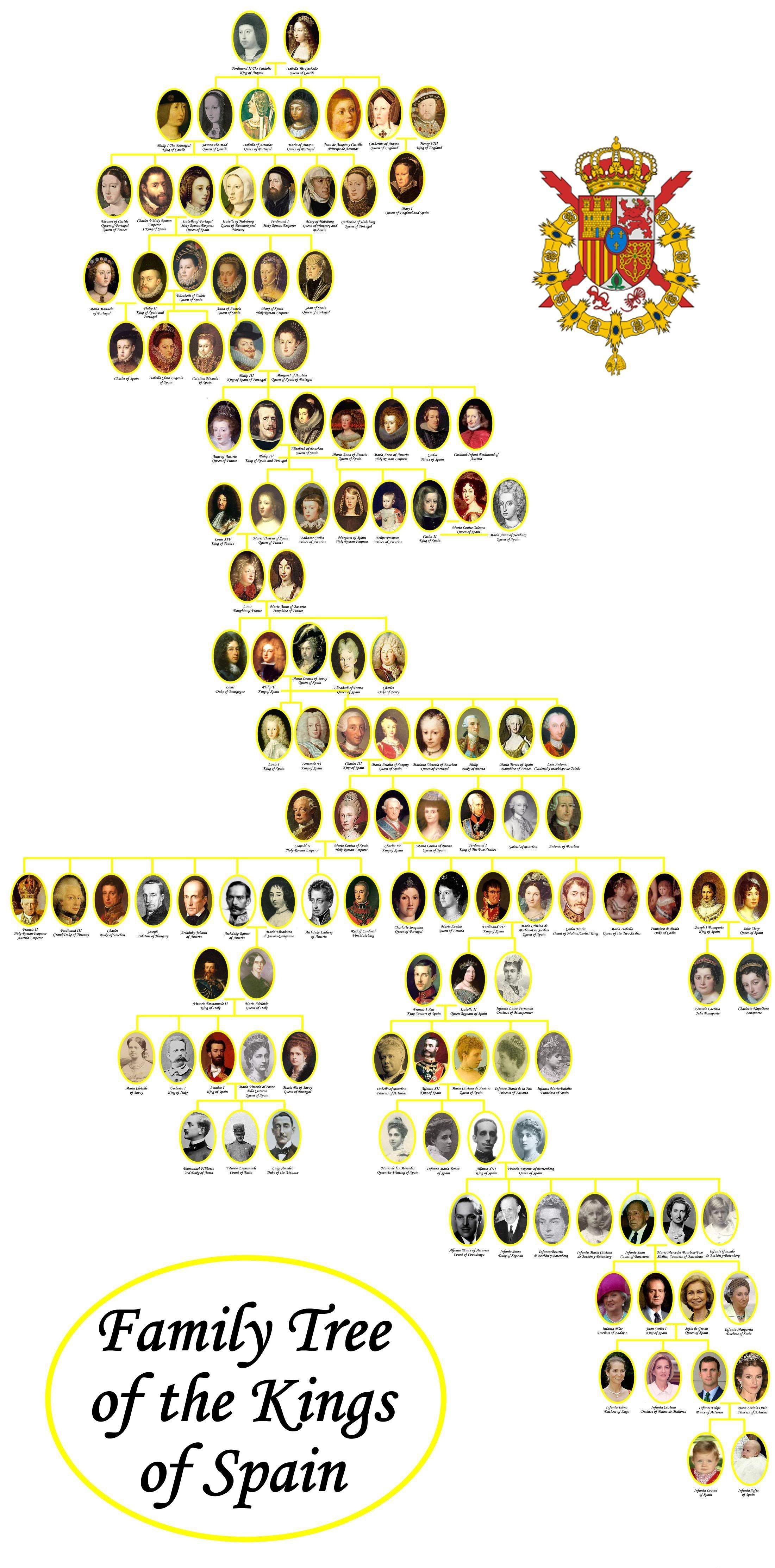 árboles Genealógicos Foros Realeza Monarquia