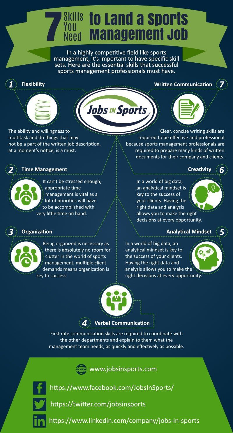 Learn The Most Desirable Skills In A Sports Management Job Then Apply For Your Next Sports Man In 2021 Sport Management Sport Management Career Sports Marketing Ideas