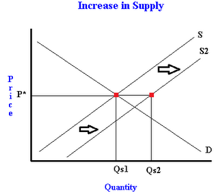 An Increase In Supply Shifts The Supply Curve Down Economics Lessons College Economics Lessons Learn Economics