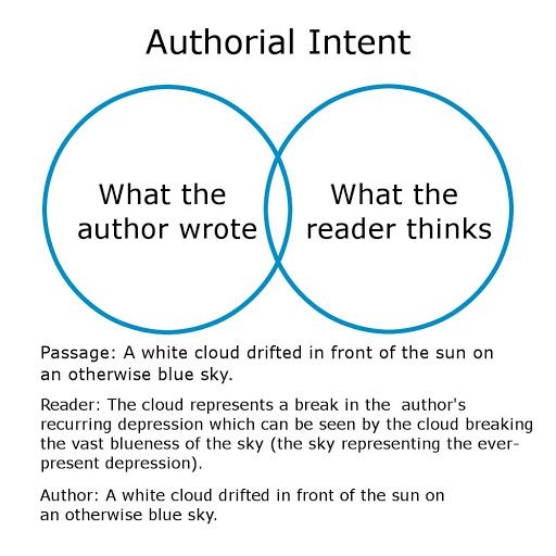 Does The Author Matter The Partially Examined Life Philosophy Podcast A Philosophy Podcast And Blog Writing A Book Word Origins Author