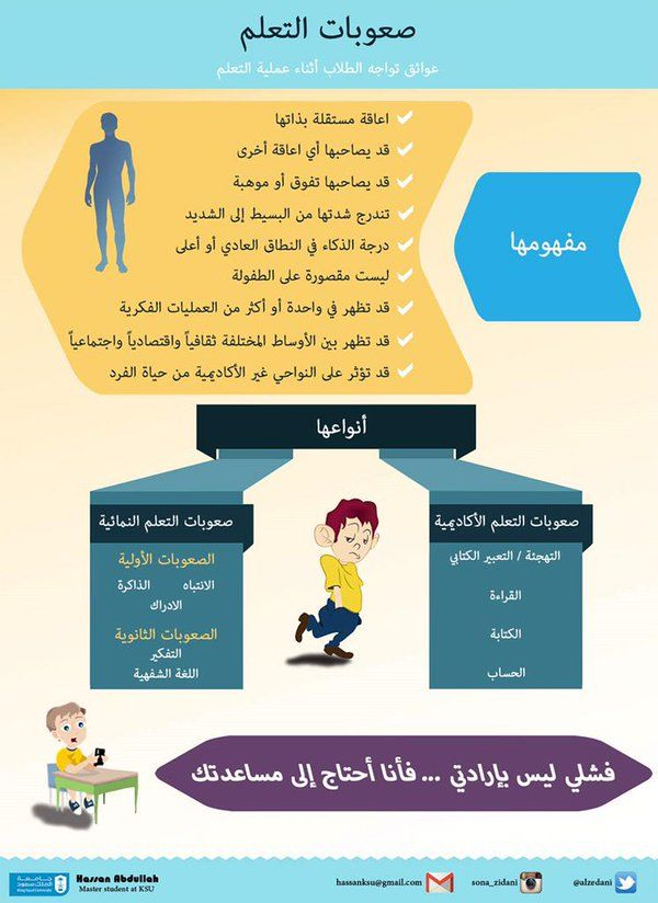 صعوبات التعلم Learning Theory Learning Strategies Learning Disabilities