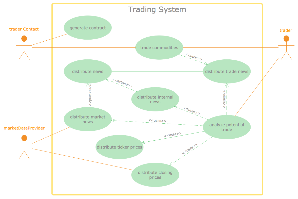 Uml Use Case Diagram  Trading System Usage Scenarios  Software