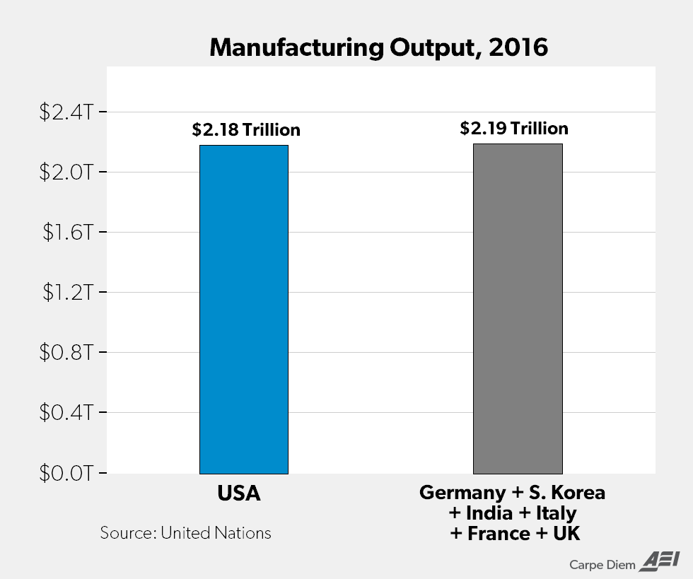 De Industrialization Well America S Thriving Manufacturing Sector Just Produced A Record Level Of Output In Q1 Aei Records Economic Analysis Manufacturing
