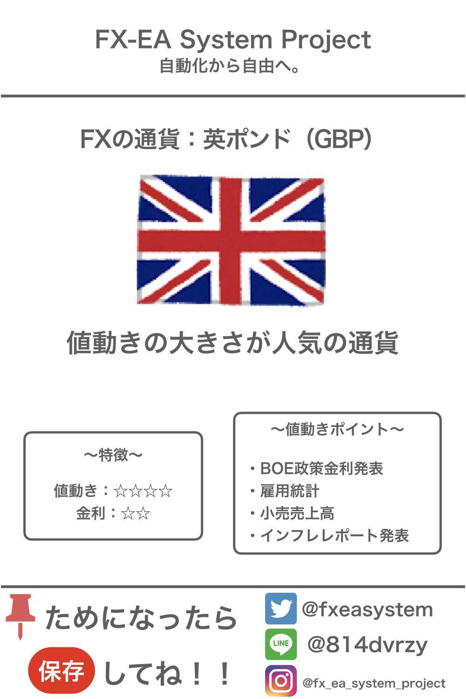 Fxの通貨 英ポンド Gbp 2020 テクニカル分析 ファイナンス 投資 初心者