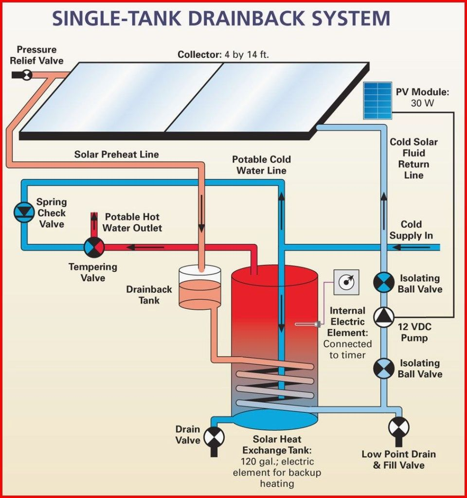 Green Energy Articles Solar Water System Solar Heating Solar Hot Water System