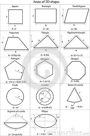 Poster that shows areas of 2D shapes #2d shapes, #formulas Shape