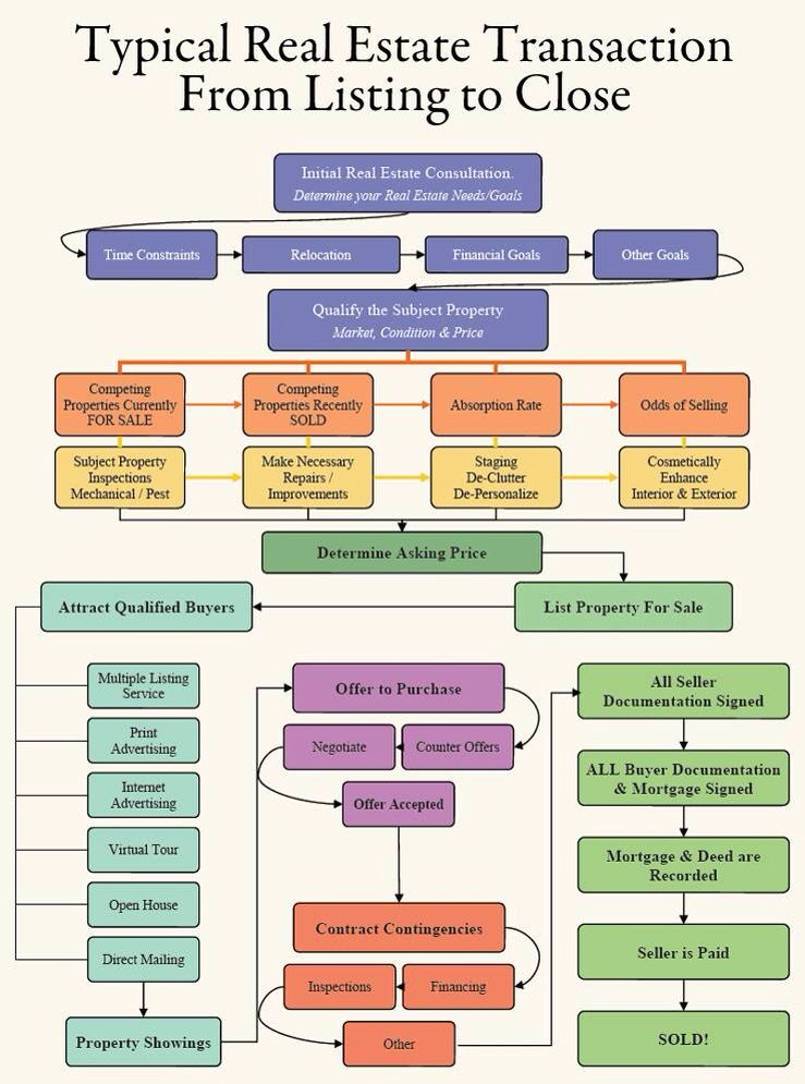 Home seller transaction flow chart #realestate Workflow - rate chart