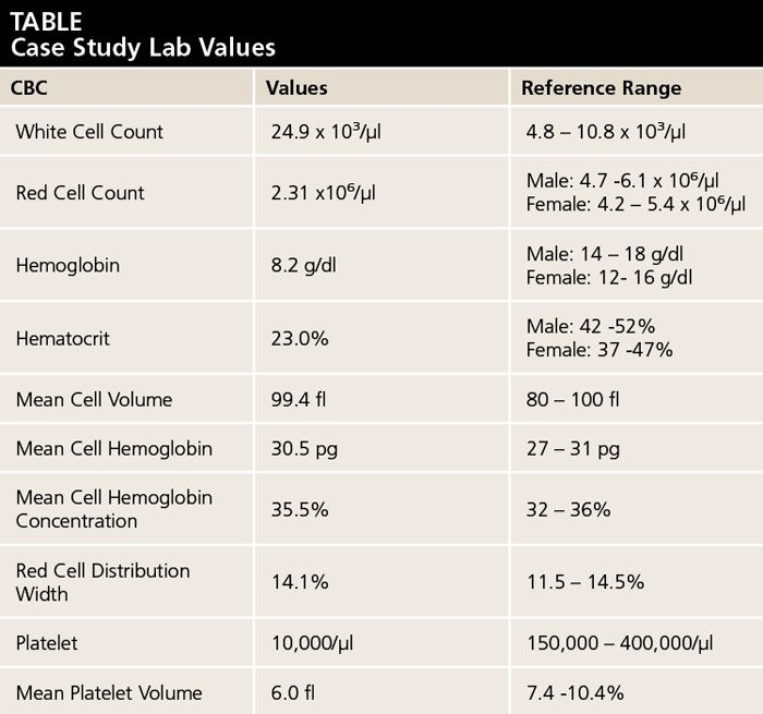 cbc range diagram 1 1 derma lift de \u2022 Microcytic Anemia Algorithm image result for complete blood count normal ranges chart nursing rh pinterest es cbc lab values