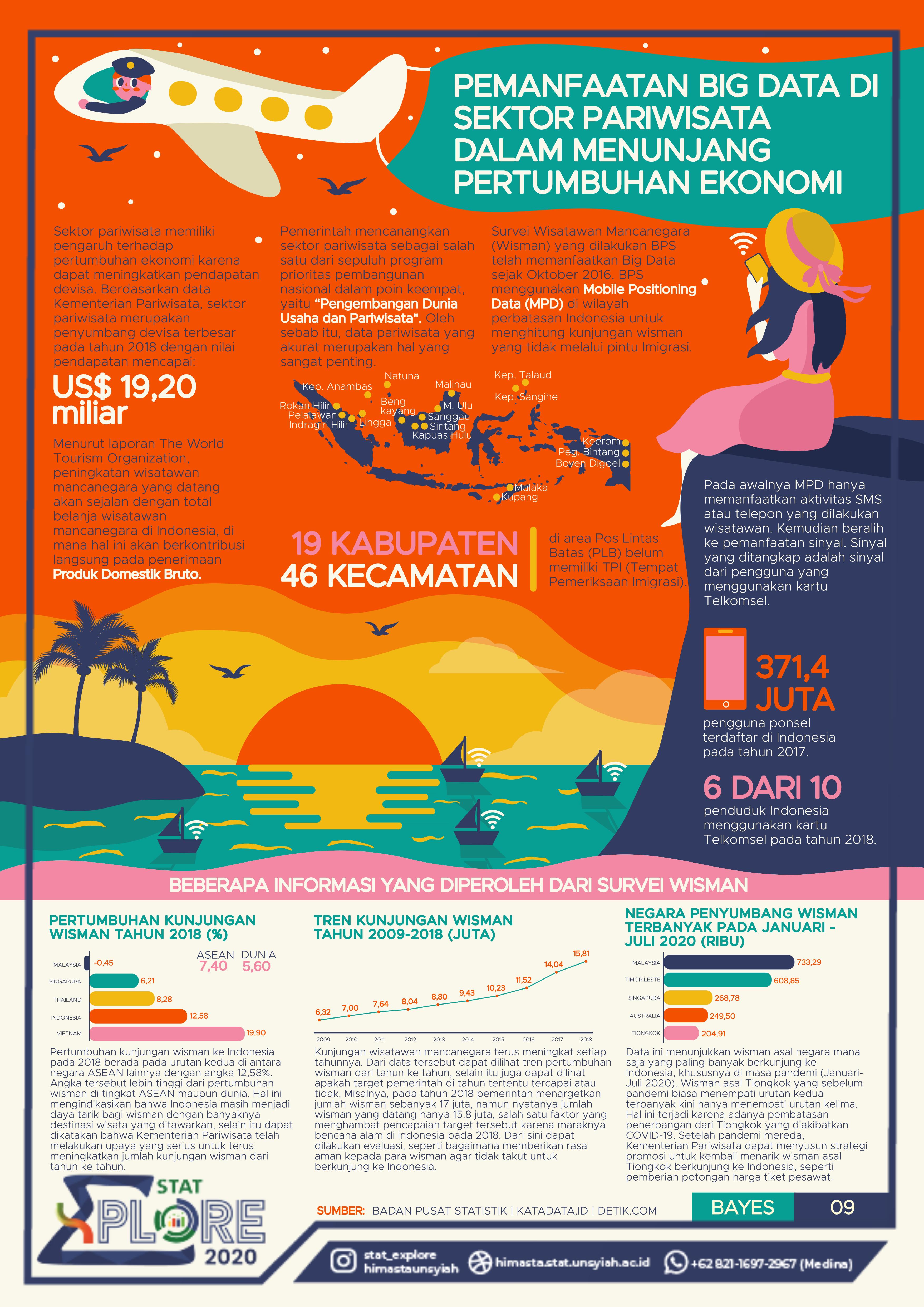 Pemanfaatan Big Data Di Sektor Pariwisata Dalam Menunjang Pertumbuhan Ekonomi Desain Infografis Infografis Ilustrasi Infografis