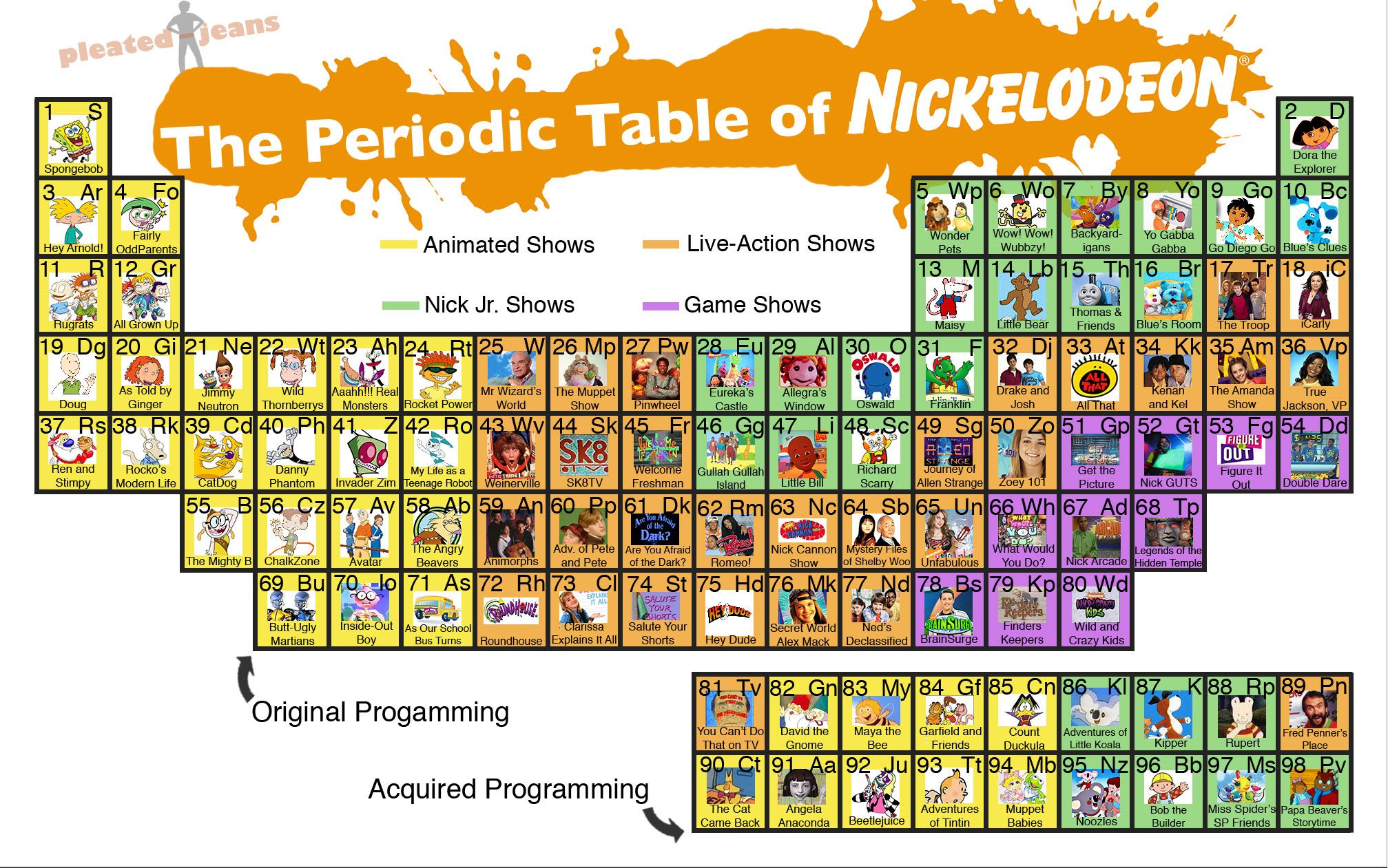 33 curious uses of periodic tables great visualizations or periodic table the periodic table of nickelodeon via urtaz Image collections