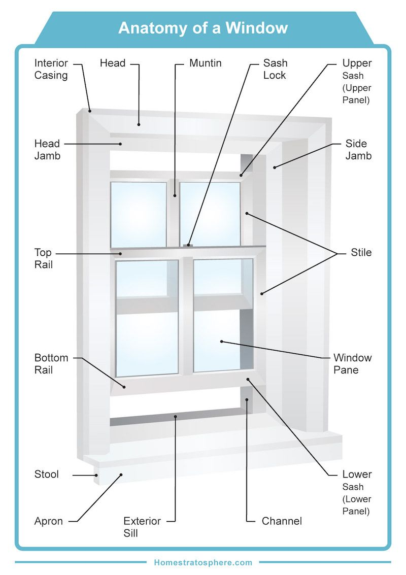 30 Parts of a Window and Window Frame (Diagrams) | McGinnis Remodel ...