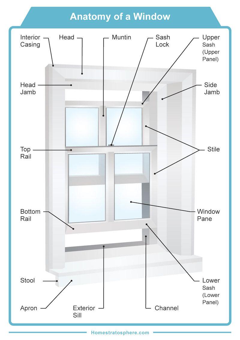 parts of a window and window frame diagram bathroom medicine cabinet [ 800 x 1133 Pixel ]