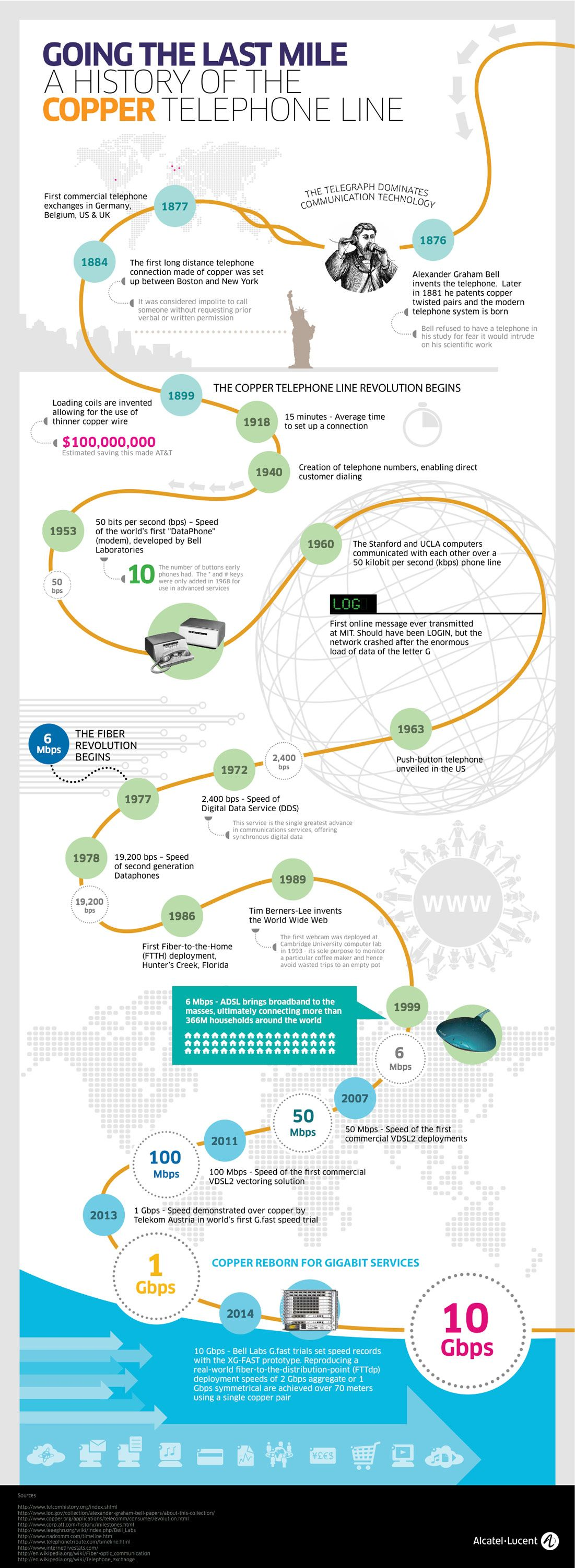 As Alcatel Lucent Announces A New World Record Broadband Speed Of 10 Gbps This Infographic Charts The Long And Illustriou Telephone Line Infographic Last Mile