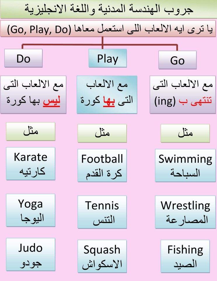 Learning Arabic Msa Fabiennem English Words English Vocabulary Learn English