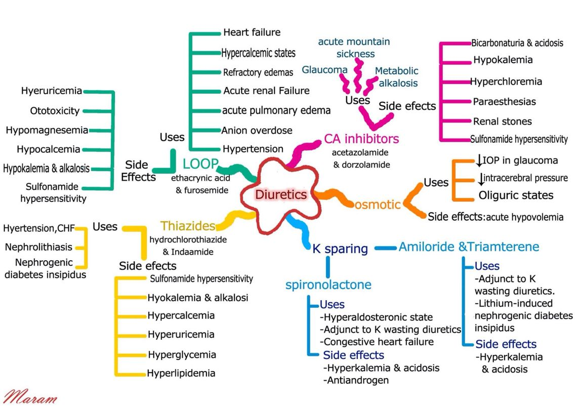 Diuretics Summary