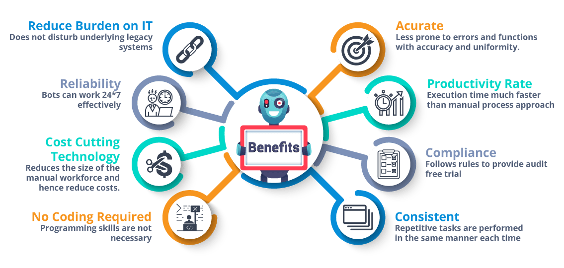 Benefits With Rpa Automation Change Management Technology Upcoming Technology