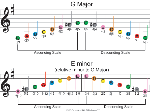 Image Of Free Color Coded Guitar Sheet Music For The G Major And E