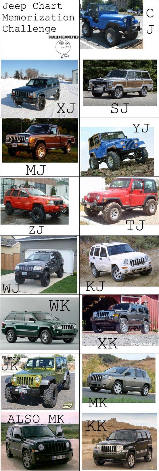 Jeep Body Type Chart Jeep Memorization Challenge Challenged Accepted Jeep Wj Jeep Offroad Jeep