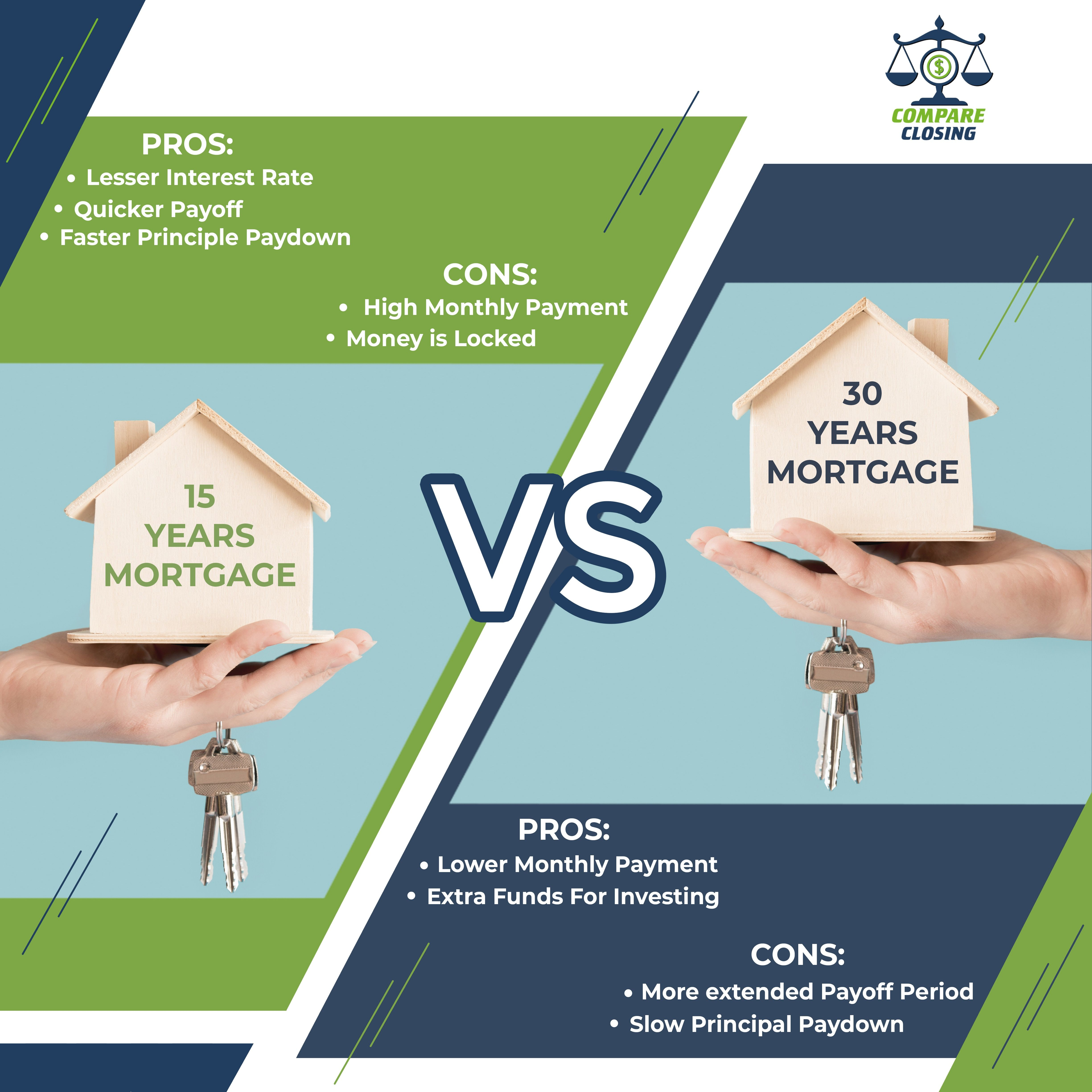 Fixer Upper Vs Move In Ready Homes 30 Year Mortgage Compare Quotes Investing
