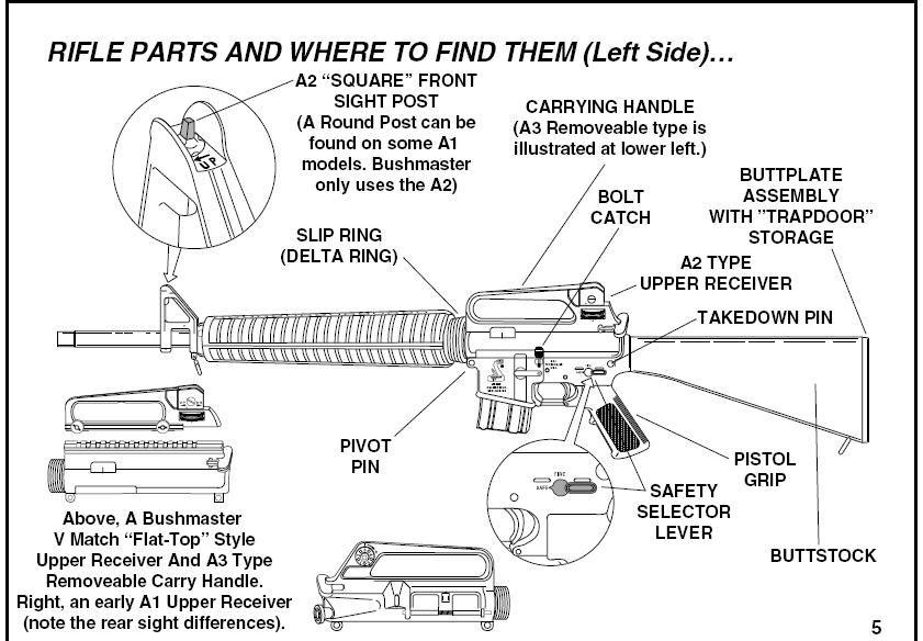 Bushmaster Ar 15 Parts Diagram Wiring Source