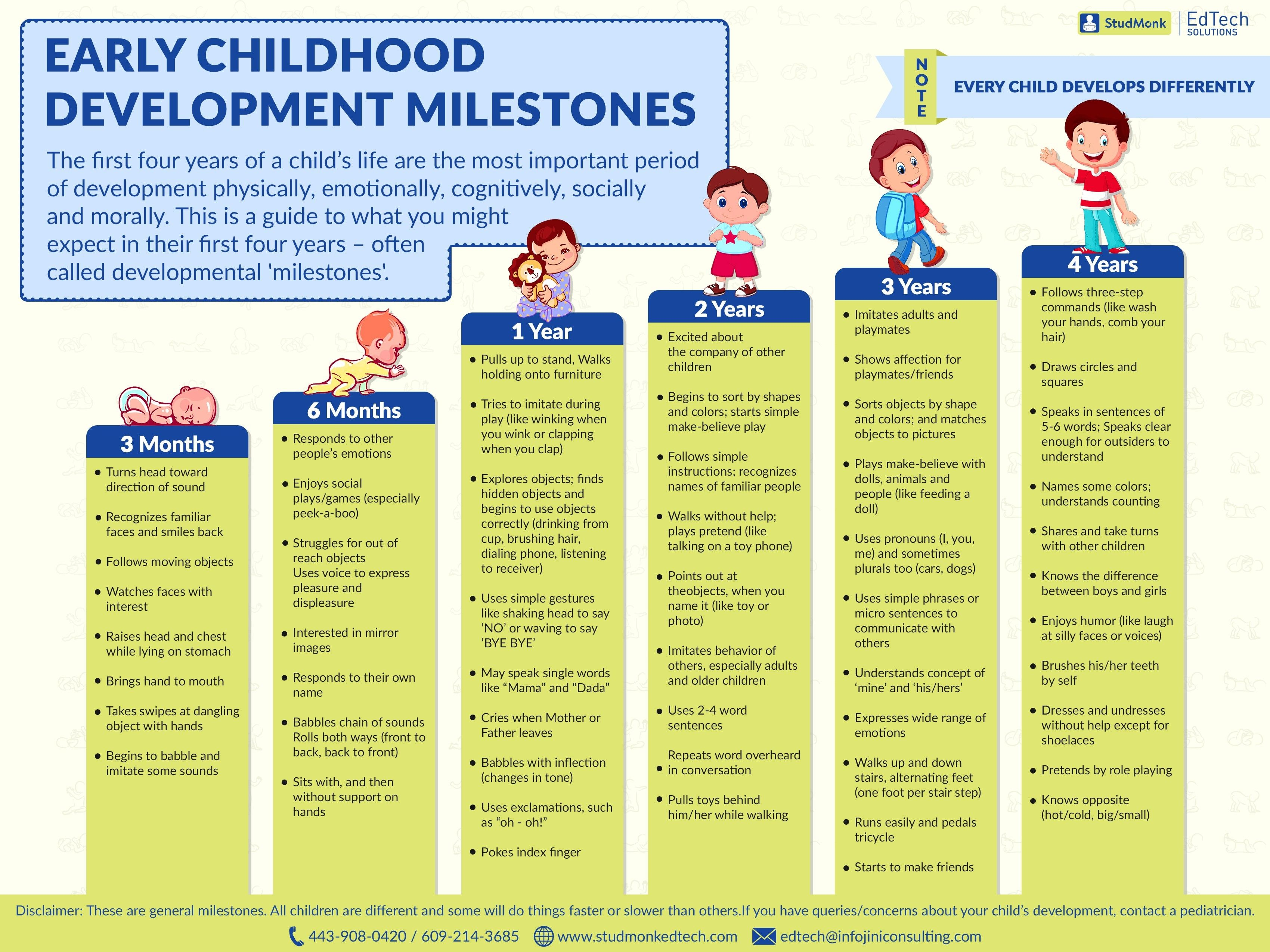 Premature Baby Milestones Chart Awesome Baby Milestones Of