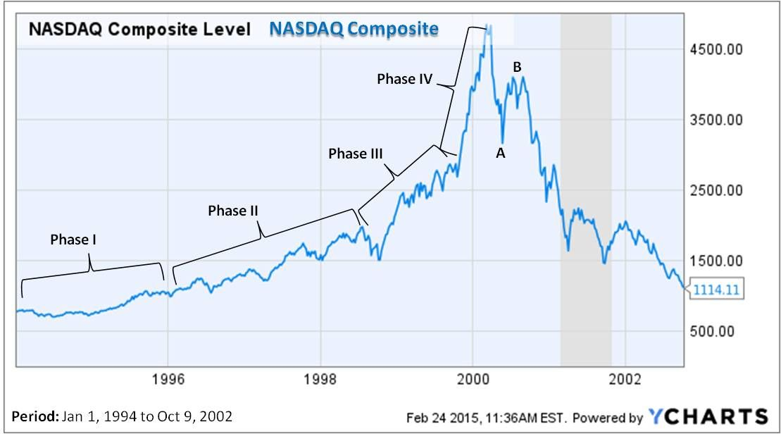 Are Tech Stocks Overvalued