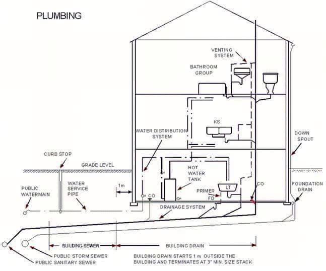 Plumbing blueprints for my house home design for Plumbing blueprints for my house